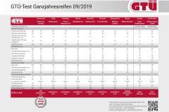 Pressemeldung GTÜ - Ganzjahresreifentest mit Top-Ergebnissen